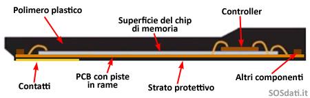 Sezione MicroSD