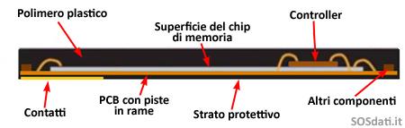 monolite sezione